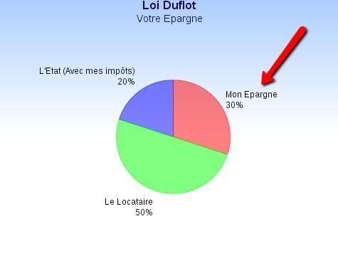 Loi Duflot mon épargne avec un effet de levier