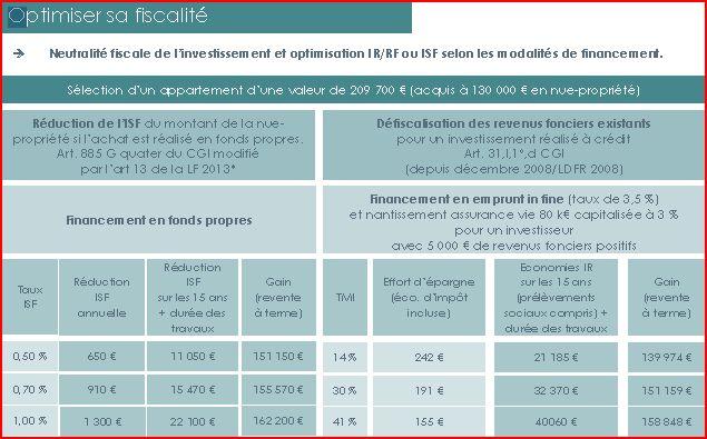 optimisation de votre investissement en nue-propriété à la Baule Le Pouliguen