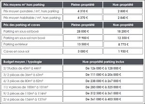 Lyon Croix-Rousse-Prix en nue-propriété